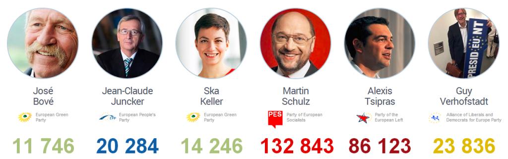 Počet fanoušků kandidátů na post předsedy Evropské komise na Facebooku. Zdroj: Socialbakers