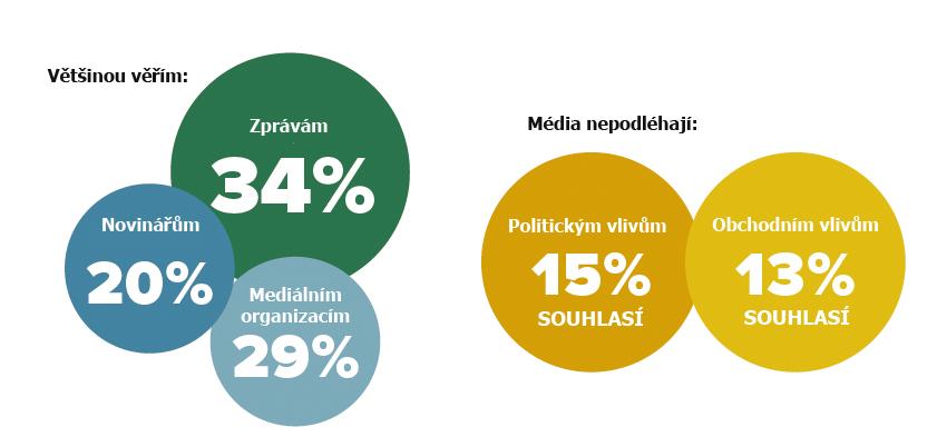 víra v média ČR